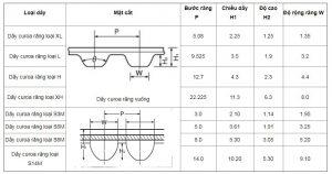 Thông số kỹ thuật kích thước dây curoa răng
